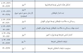 جدول زمانبندی انتخابات ریاست جمهوری ۱۴۰۰